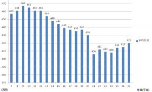 incomedata01