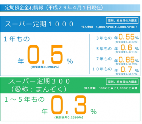 大阪協栄信用組合 金利