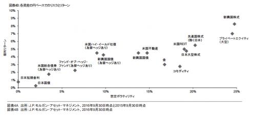 57資産の期待リターン長期予想