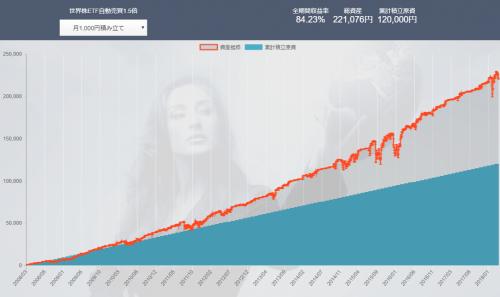 マネーハッチ 世界株ETF自動売買1.5倍