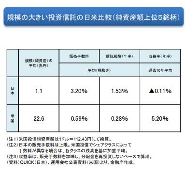 投資信託日米比較