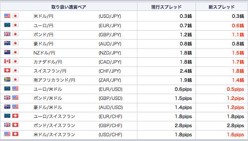 FX取扱通貨ペア